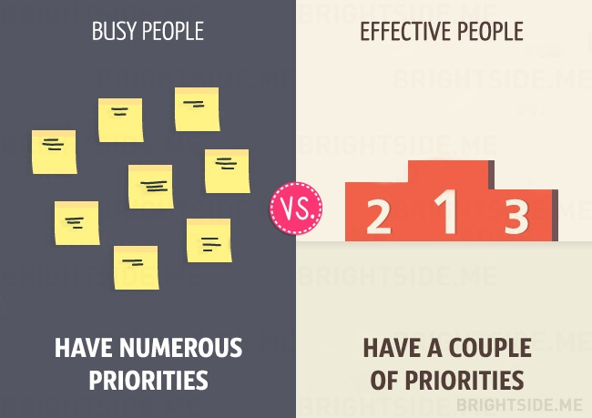 the differences between an effective and Productivity vs efficiency: how to analyze the performance of anything - content loop many people in the working class are prone to make the mistake of equating productivity with efficiency however, there is a stark difference between the two, an.