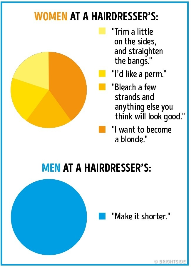 differences between the way men and